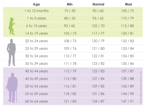 blood-pressure-chart-by-age1